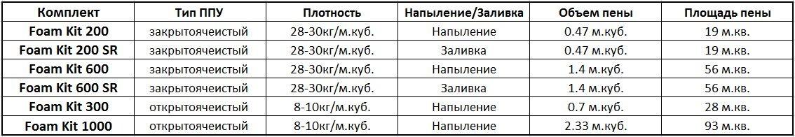 Характеристики Foam kit GGE ППУ
