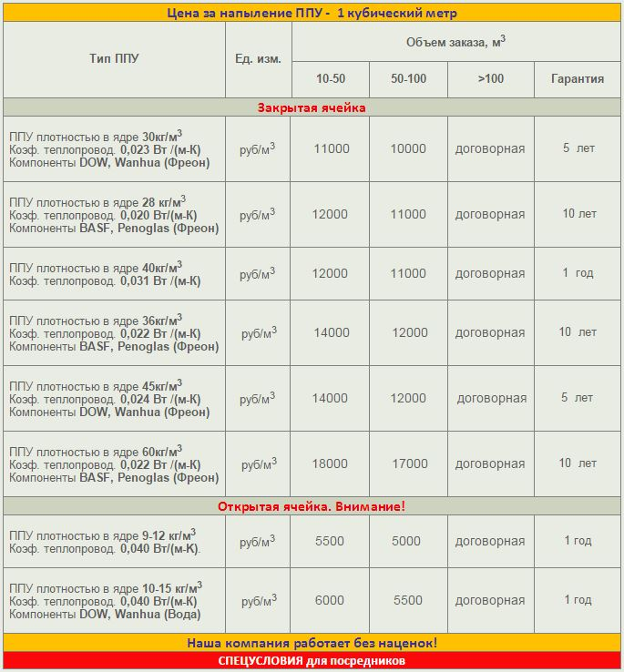 Стоимость утепления пенополиуретаном ППУ 2
