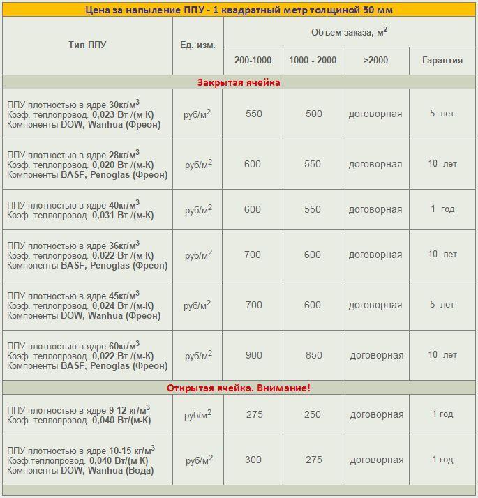 Стоимость утепления пенополиуретаном ППУ