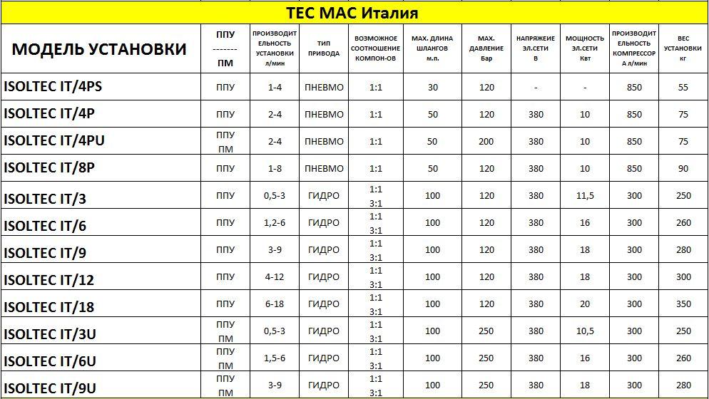УСТАНОВКИ ВЫСОКОГО ДАВЛЕНИЯ TEC MAC Isoltec