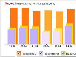 Посещаемость сайта Яндекс