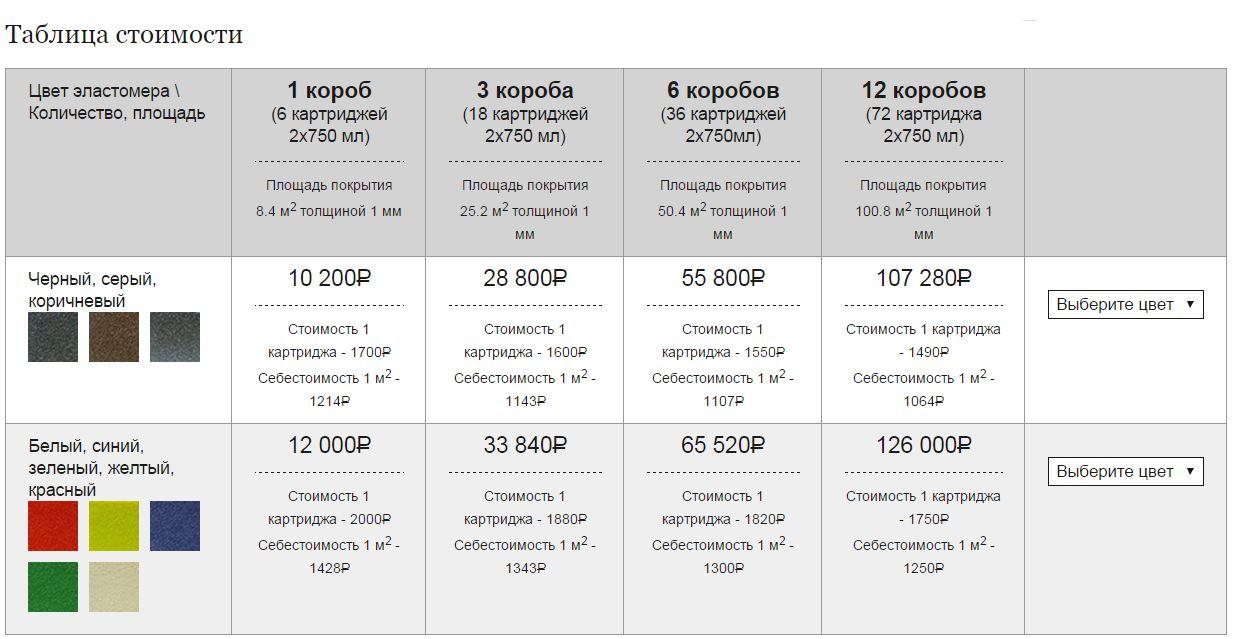 PolyGuard-М1 стоимость полимочевины в картриджах