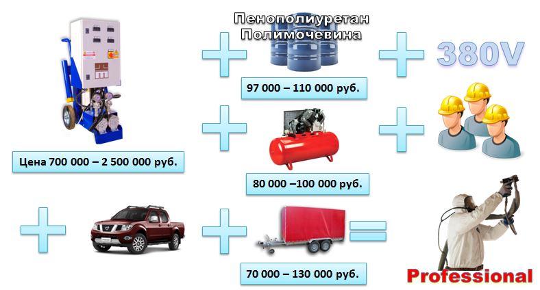 Установки высокого давления для напыления пенополиуретана ППУ и полимочевины