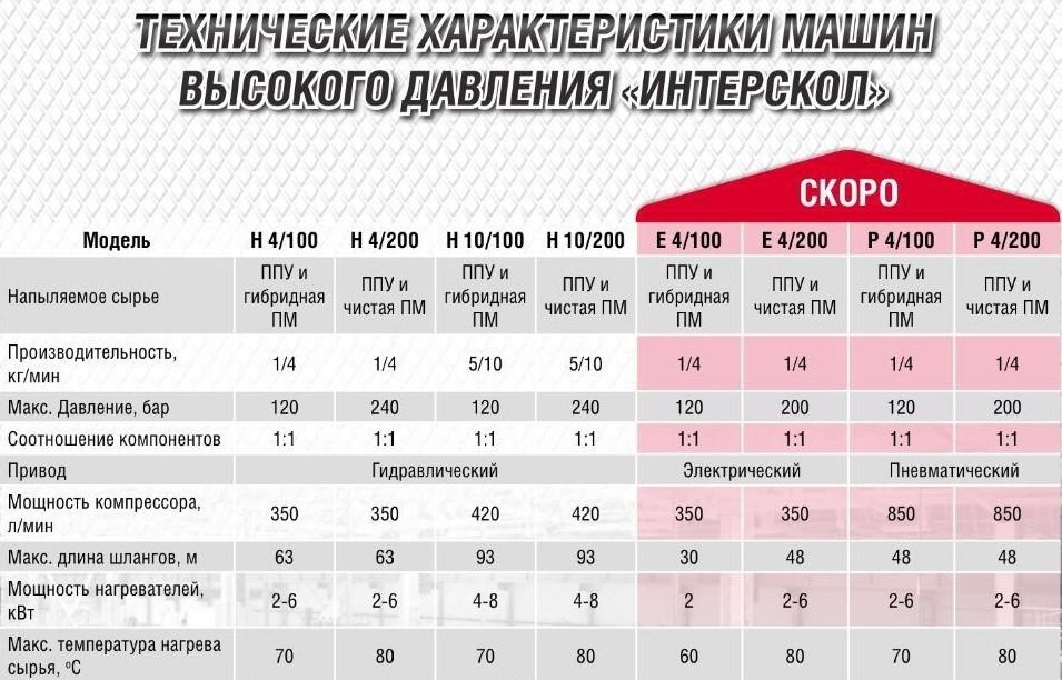 ИНТЕРСКОЛ установки высокого давления Россия