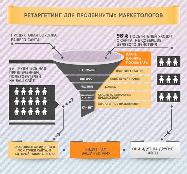 Продвижение сайтов подрядчиков