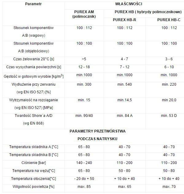 PolyChem Systems PUREX AM гибридные системы ПОЛИМОЧЕВИНЫ PUREX HB-R PUREX HB-C (CAR).JPG