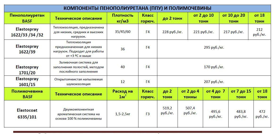 Прайс на компоненты ППУ и полимочевины Материалы химия
