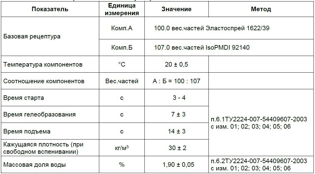Пенополиуретан ППУ BASF Эластокам Эластоспрей Elastospray TDS 1622-39