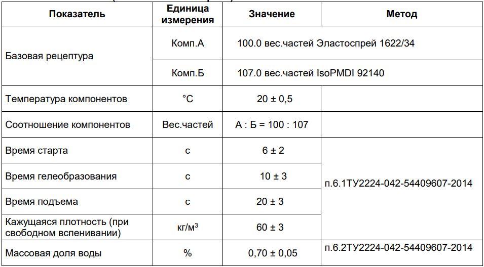 Пенополиуретан ППУ BASF Эластокам Эластоспрей Elastospray TDS 1622-34.JPG
